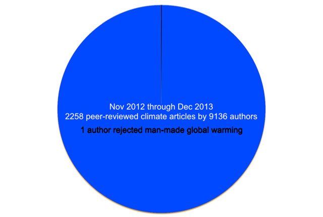 Science pie chart1