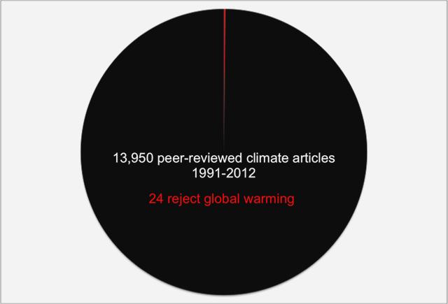 Science pie chart2